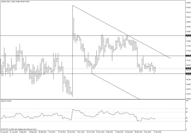 Japanese Yen Confined to Miniscule Range