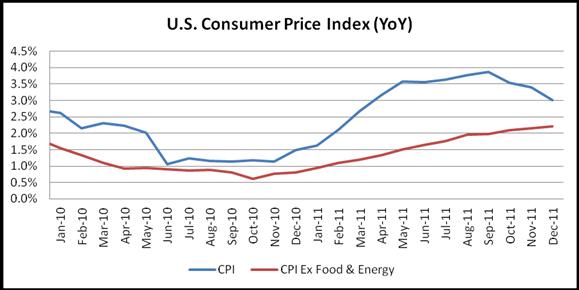 Consumer Price Index Flat in December; U.S. Dollar Little Changed