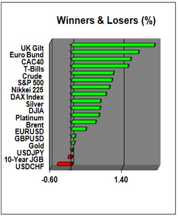 European_Currencies_Continue_Rebound_Will_Market_Test_EURCHF_Floor_body_Picture_1.png, European Currencies Continue Rebound; Will Market Test EUR/CHF Floor?