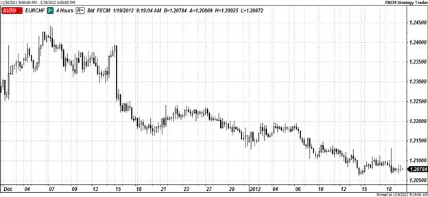 European Currencies Continue Rebound; Will Market Test EUR/CHF Floor?
