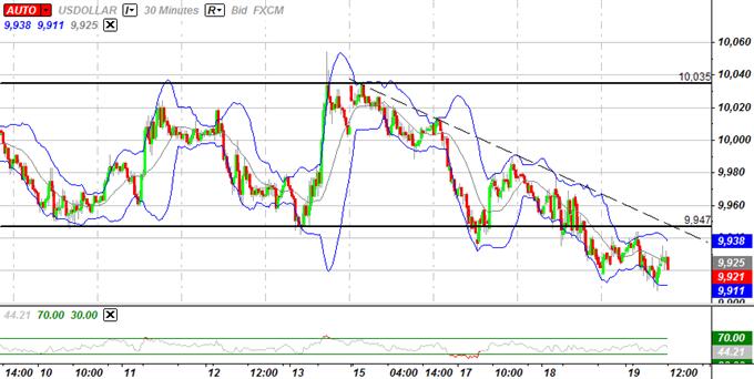 L'indice USD à une jonction critique, correction de l'Euro aborde 1.3100