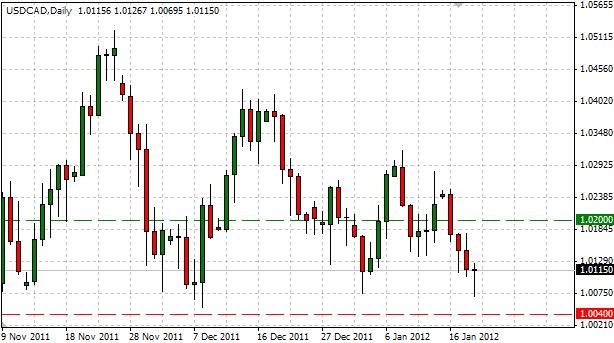 USD/CAD: Trading Canada's Consumer Price Report
