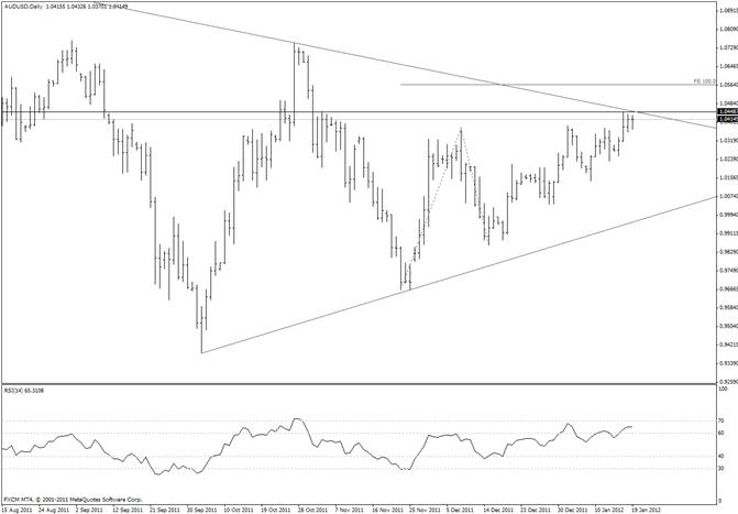 Australian Dollar Double Inside Day Trading Idea