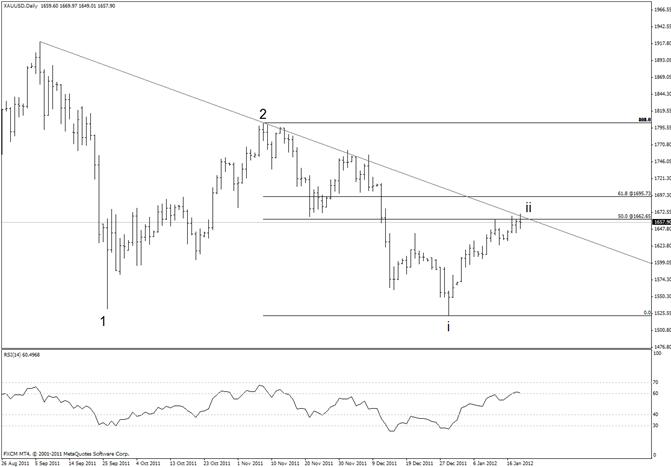 Gold Reaches Trendline Resistance