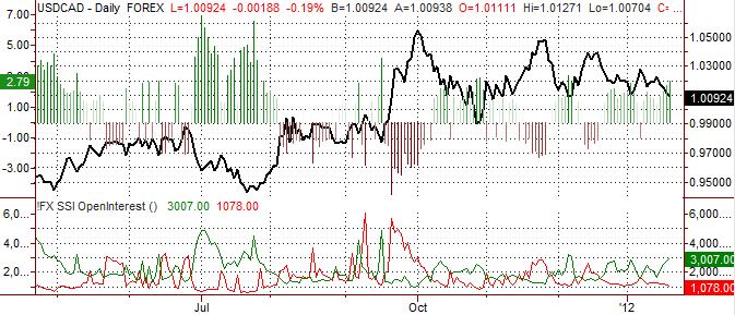 Canadian Dollar Forecast Bullish