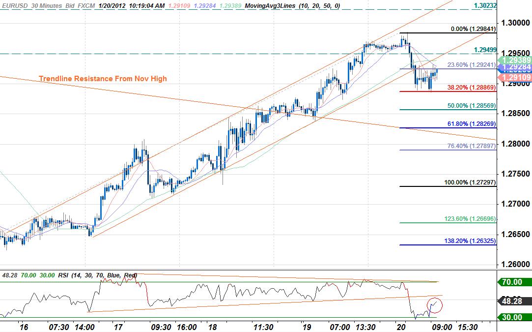 Australian Dollar Tests Key Resistance- Euro Heavy Despite USD Losses