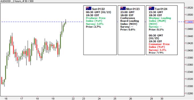 Australian_Dollar_Weakness_Ahead_On_Slowing_Inflation_body_Picture_6.png, Australian Dollar Weakness Ahead On Slowing Inflation