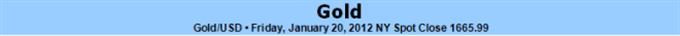 Le rallye de l'or est entièrement basé sur le FOMC et l'assouplissement quantitatif