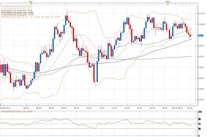 US Dollar Index Classical Technical Report 01.23