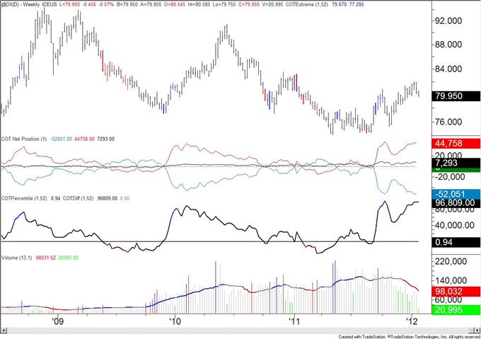 Les achats commerciaux sur le franc suisse baisse par rapport à un plus haut de plusieurs années