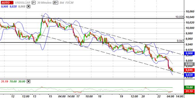 L'indice de l'USD se maintient à son support clé, une correction de court-terme est prévue