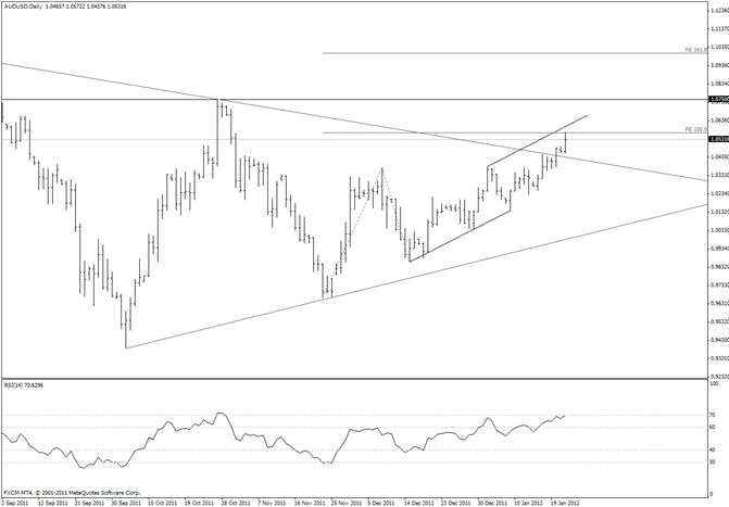 Australian Dollar Reaches Measured Level