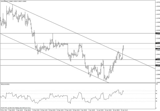 Euro Threatens Early January High