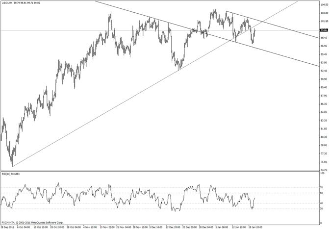 Crude Sharp Trendline Gives Way