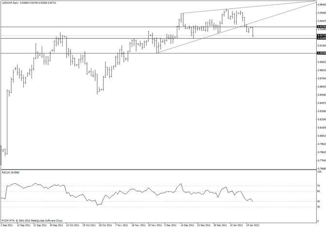 Swiss Franc Breaks Early January Pivot