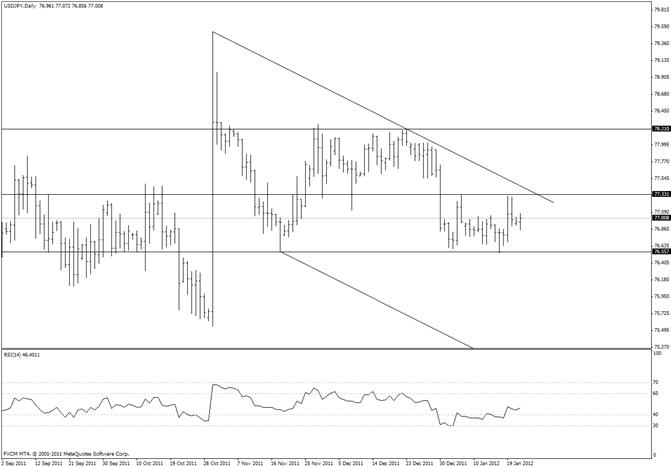 Japanese Yen Trades in 20 Pip Range