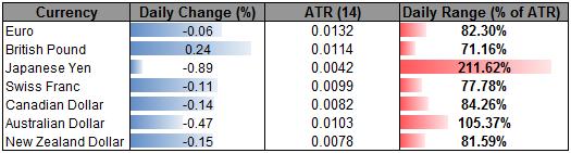British Pound Advances Despite USD Counteroffensive- Yen Plummets