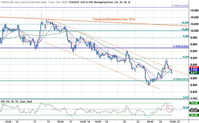 Dollar_Index_Snaps_Six_Day_Losing_Streak-_FOMC_Tomorrow_body_Picture_4.png, Dollar Index Snaps Six Day Losing Streak- FOMC Tomorrow