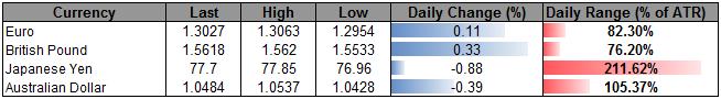 Dollar_Index_Snaps_Six_Day_Losing_Streak-_FOMC_Tomorrow_body_Picture_5.png, Dollar Index Snaps Six Day Losing Streak- FOMC Tomorrow