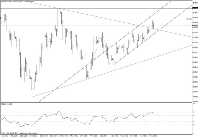 Australian Dollar Reversal Opportunity below Monday High