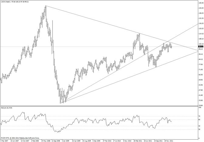 Le graphique à long terme du pétrole brut met en évidence l'importance du niveau actuel
