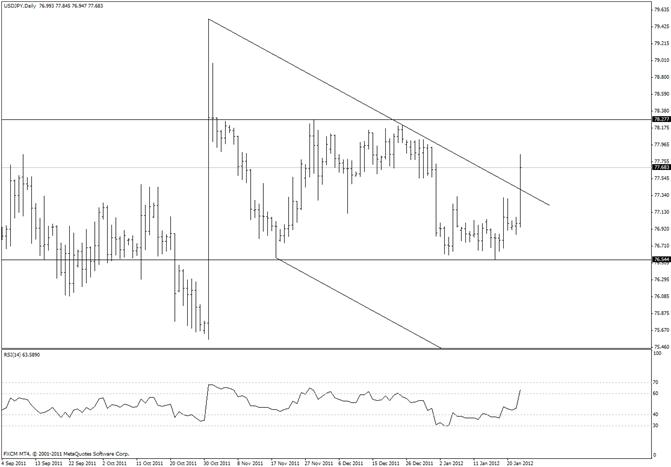 Japanese Yen Declines Most Since October Intervention