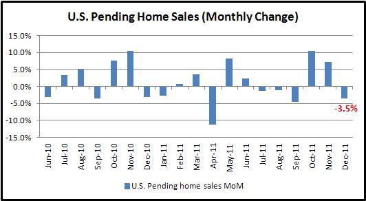U.S. Dollar Pares Gain as December Pending Home Sales Unexpectedly Retreat