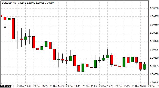 EURUSD_Trading_the_U.S._Durable_Goods_Orders_Report_body_ScreenShot044.png, EUR/USD: Trading the U.S. Durable Goods Orders Report