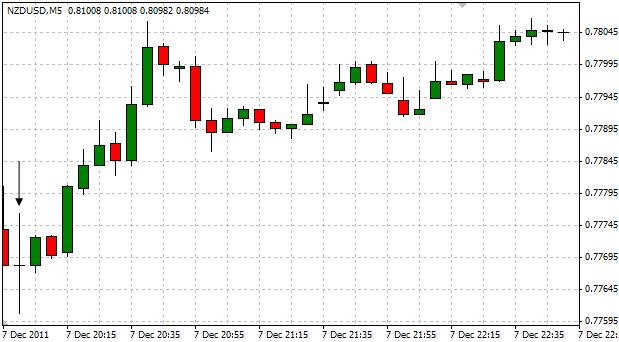 NZDUSD_Trading_the_RBNZ_Interest_Rate_Decision_body_ScreenShot027.png, NZD/USD: Trading the RBNZ Interest Rate Decision