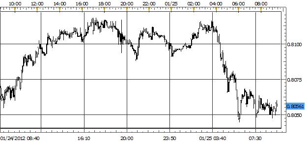 U.S. Dollar on Top Ahead of Critical FOMC Meeting