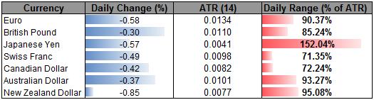 USD_Advances_as_Risk_Appetite_Dwindles_Ahead_of_FOMC-_Kiwi_Heavy_body_Picture_2.png, USD Advances as Risk Appetite Dwindles Ahead of FOMC- Kiwi Heavy