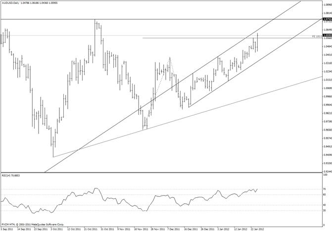 Australian Dollar Channel Resistance Near 10700