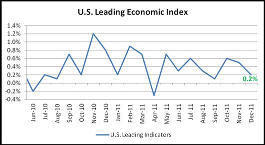 Dollar Trim Loss as U.S. Leading Indicators Rose 0.4% in December