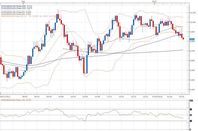 Rapport technique classique pour le Dollar Index 01.26 (26 janvier)