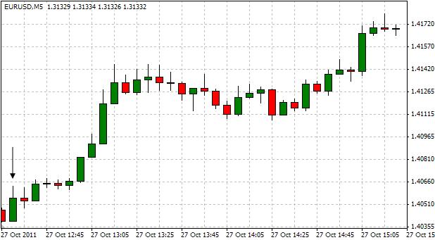 EURUSD_Trading_the_Advance_U.S._GDP_Report_body_ScreenShot052.png, EUR/USD: Trading the Advance U.S. GDP Report