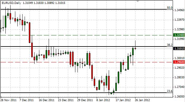 EUR/USD : Trader le rapport avancé du PIB américain