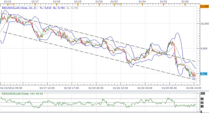 U.S. Dollar Index Holds Trendline Support, Aussie Overbought