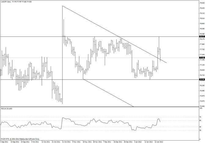 Un nouveau test par le yen japonais du plus haut de novembre est favorisé