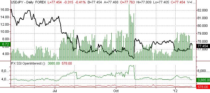 Yen May Set Important Top (USDJPY Bottom)