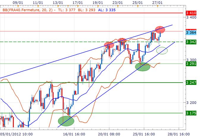 CAC 40 / DAX : Les marchés européens en ordre dispersé avant le PIB américain