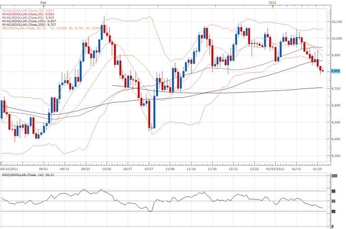 Rapport technique classique du Dollar Index 01.27 (27 janvier)