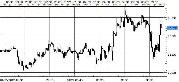 Euro Struggles to Continue Rally; Yen Top Performer