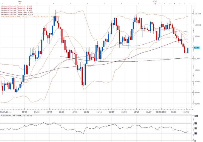 Rapport technique classique concernant le Dollar Index 01.30 (30 janvier)