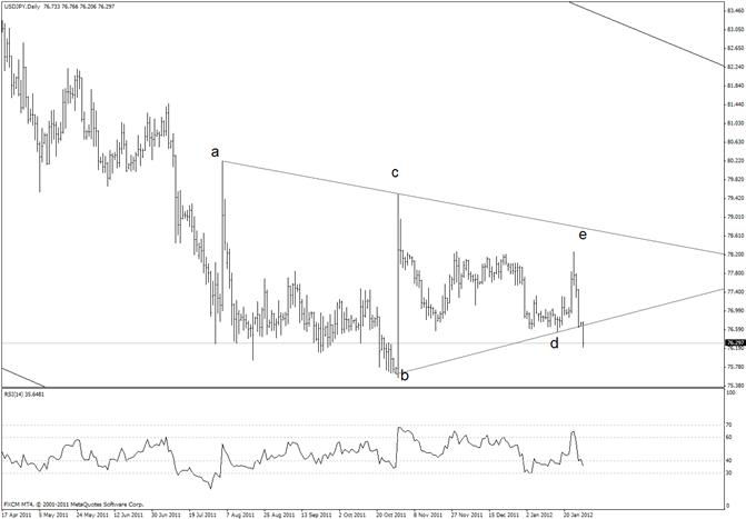 Japanese Yen Triangle Break Will Trigger Fireworks