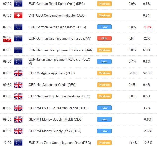 Euro Still Well Bid Despite Concerning Fundamentals; Eyes 100-Day SMA