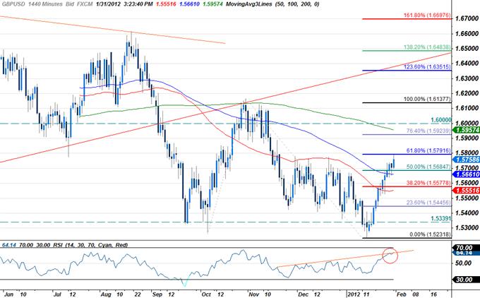 New British Pound Scalp Setup Pending Break Below Channel Support