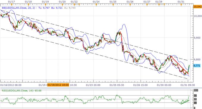 L'US Dollar Index trouve un support clé, un retracement de Fibonacci à 50.0% se profile
