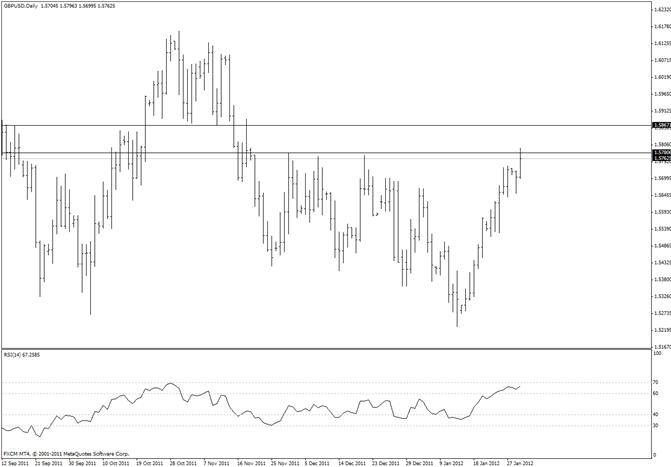 British Pound Testing December High