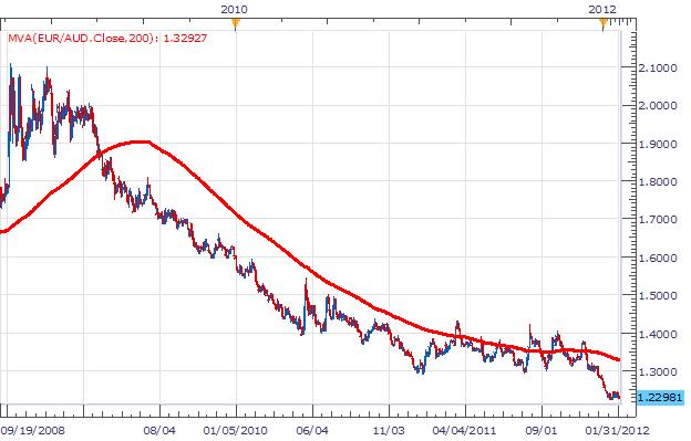 Les traders de range de l'EUR/AUD attendent 1.2476 pour entrer