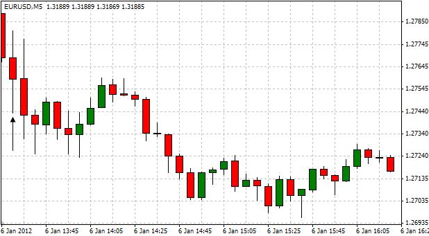 EURUSD_Trading_the_U.S._Non-Farm_Payrolls_Report_body_ScreenShot079.png, EUR/USD: Trading the U.S. Non-Farm Payrolls Report